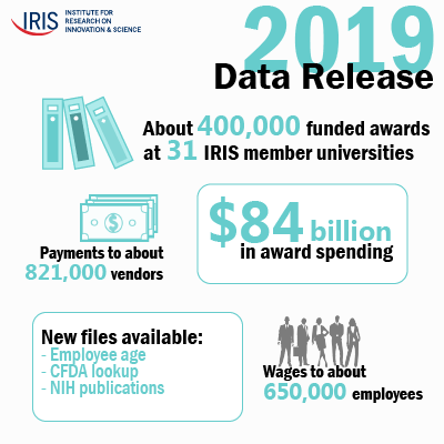 Third annual IRIS research data release